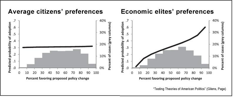 Influence-of-U.S.-citizens-and-elites-horizontal.jpg