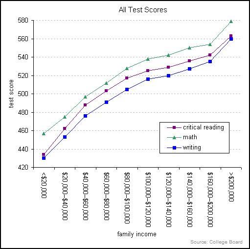 TestScoresGap
